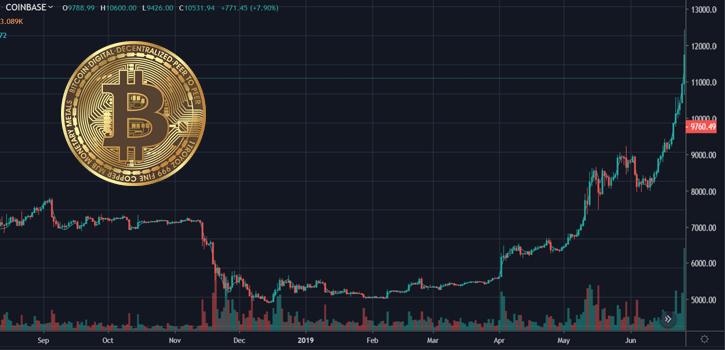 Bitcoin prijs volgens analyst over twee weken 20000 waard en dit jaar nog 100000
