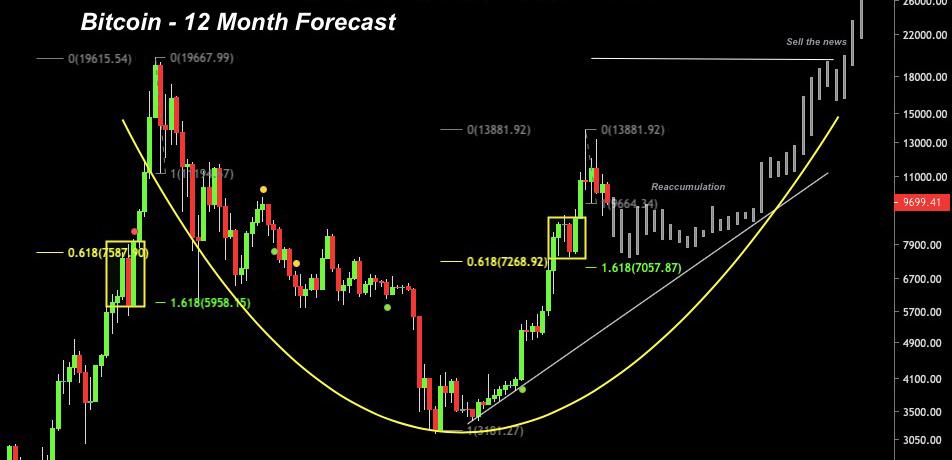 3 redenen waarom analisten positief zijn over Bitcoin ondanks 33% correctie