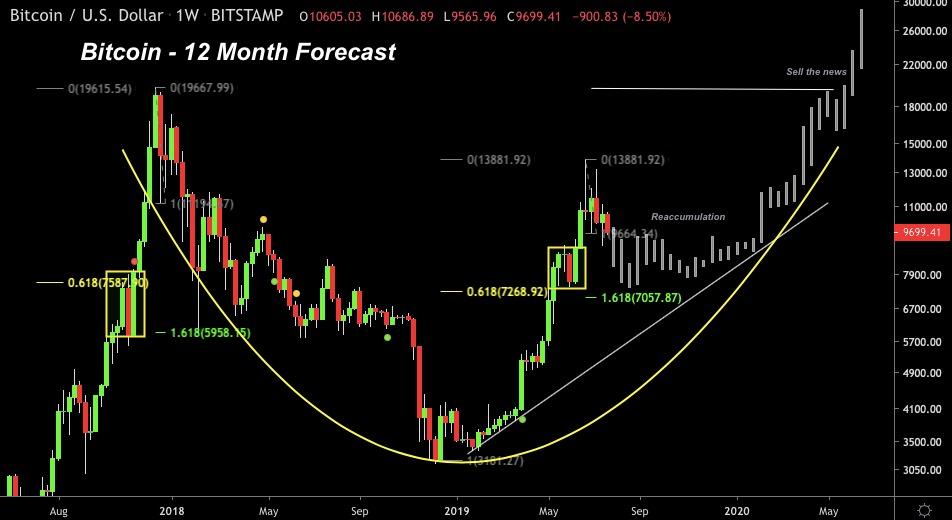 Bitcoin voorspelling voor de aankomende 12 maanden door Filb Filb